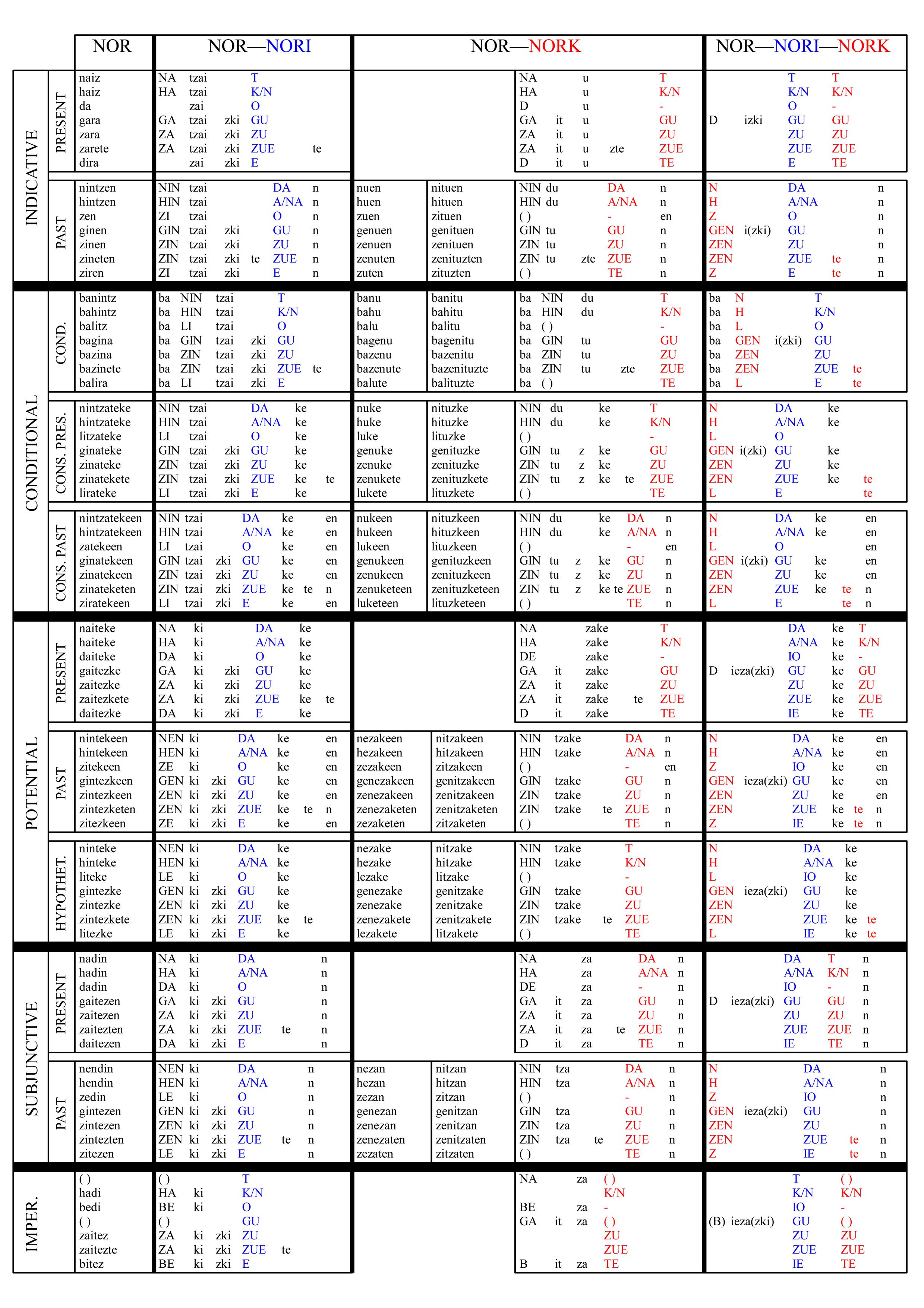 Fasciculus nor nori nork full vicipaedia for Table wikipedia