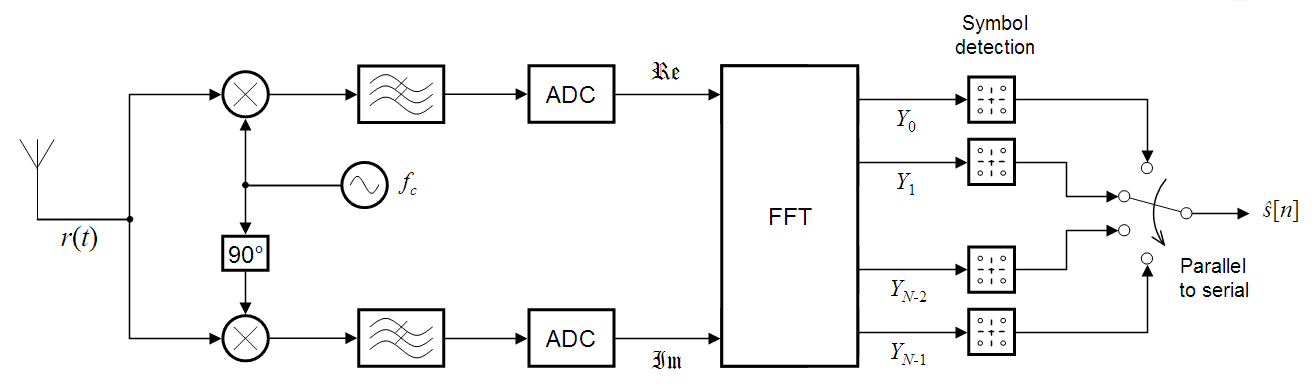 Mimo Control System Design