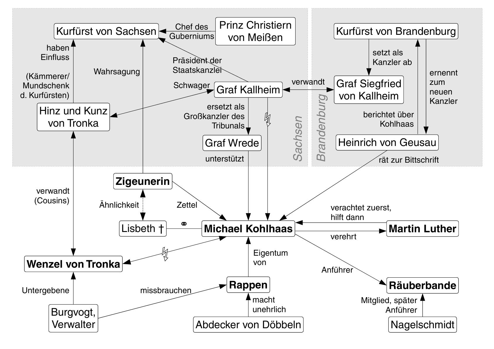 Michael Kohlhaas – Wikipedia