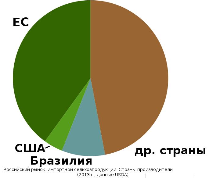 Обложка книги журнал российский продовольственный рынок