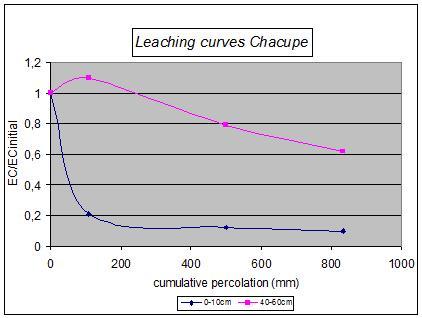 Leaching model soil wikipedia for Properties of soil wikipedia