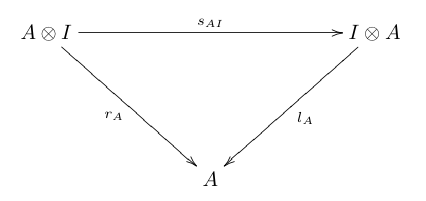 Symmetric monoidal unit coherence.png