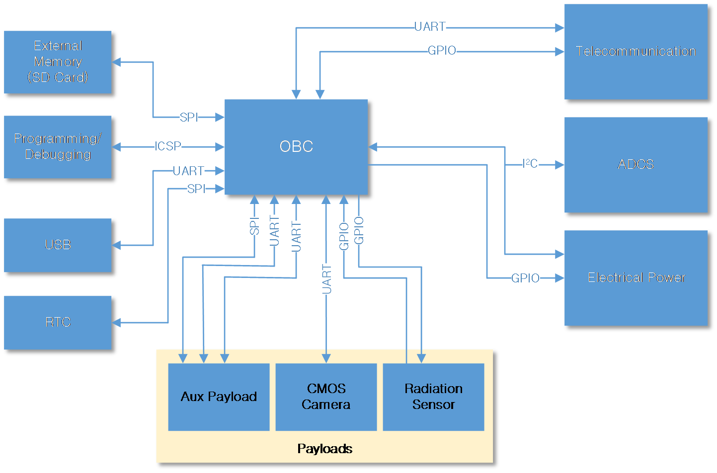 Filetiga U Block Diagram Wikimedia Commons Circuit