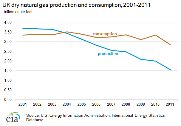 File:UK gas production-consumption.png - Wikimedia Commons