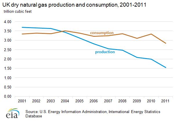 Natural Gas Usage In Uk