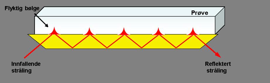 Infračervená spektroskopie,