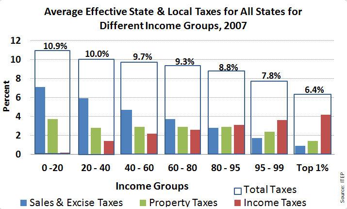 wiki income united states