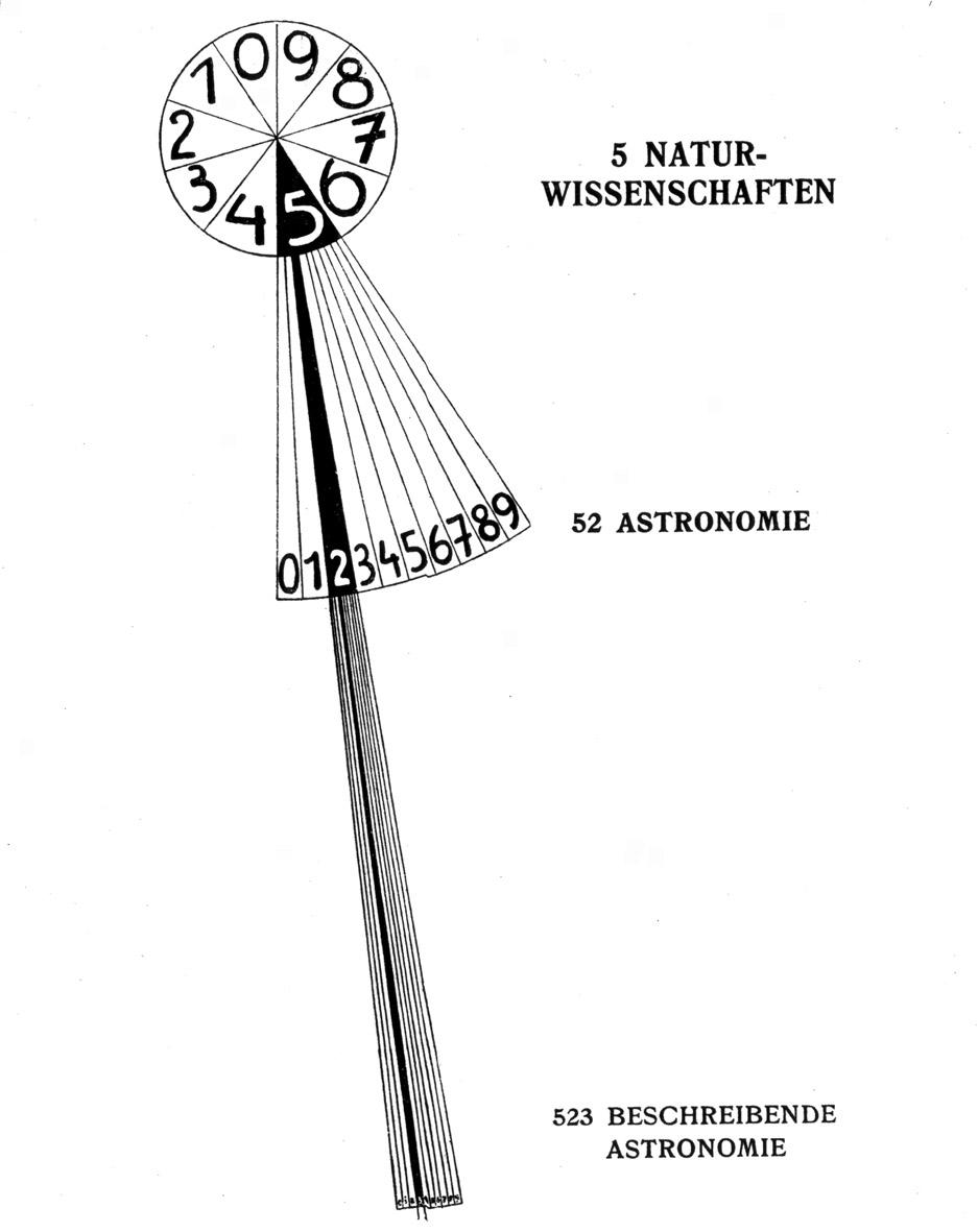 File:Bührer Saager Die Welt-Registratur. Das Melvil-Deweysche ...