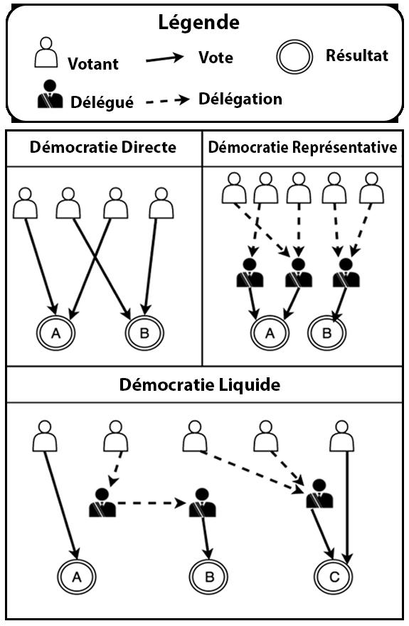 Citaten Democratie Wiki : Démocratie liquide — wikipédia