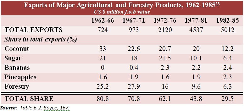 philippines economic history A comparison of the economic development of the republic of korea and the philippines since independence iii22 economic history.