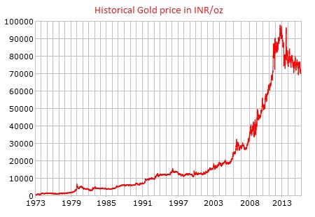 File Gold Price History Inr Jpg