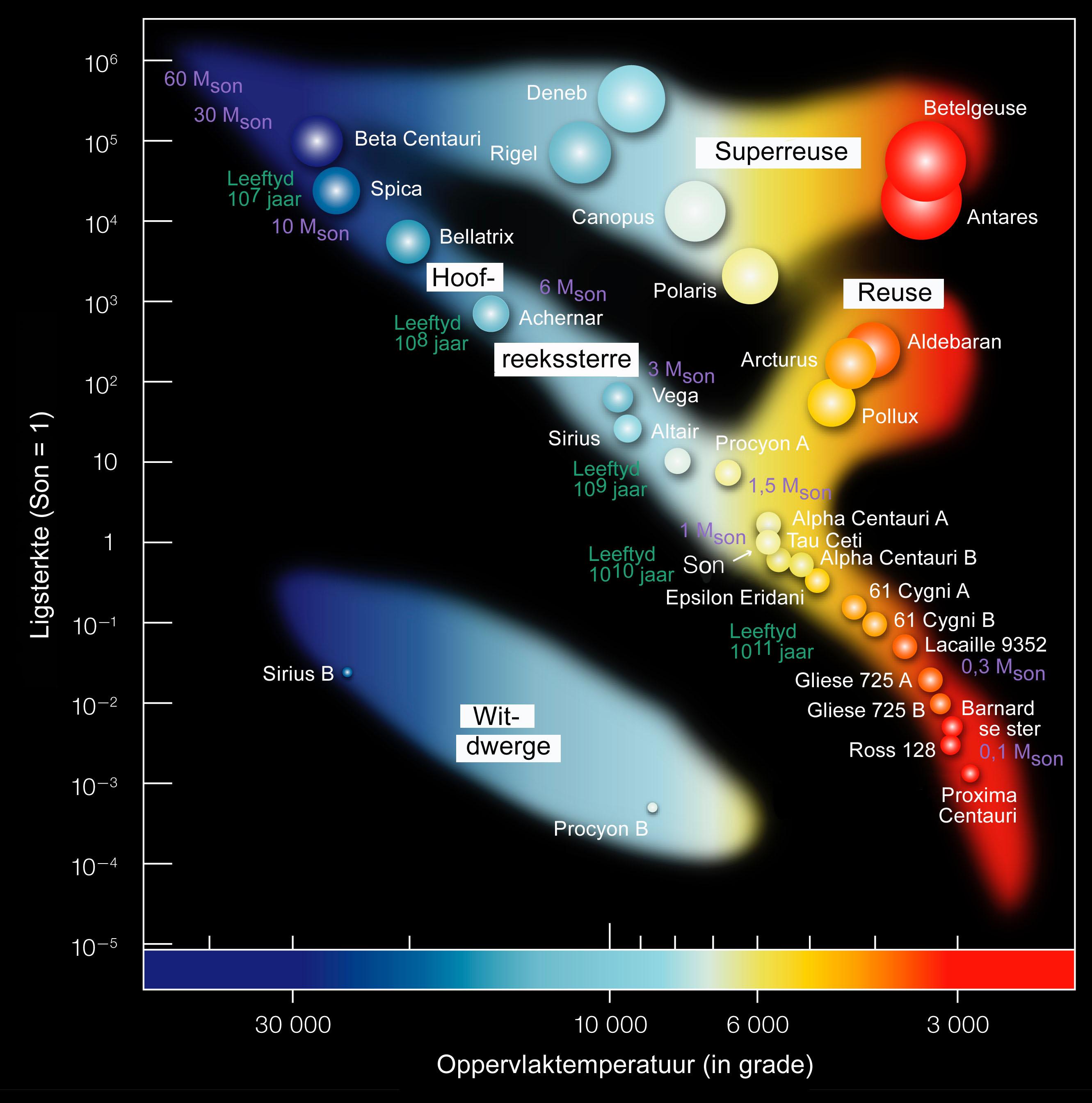 file:hertzsprung-russel stardata af.jpg - wikimedia commons hr diagram color order #12