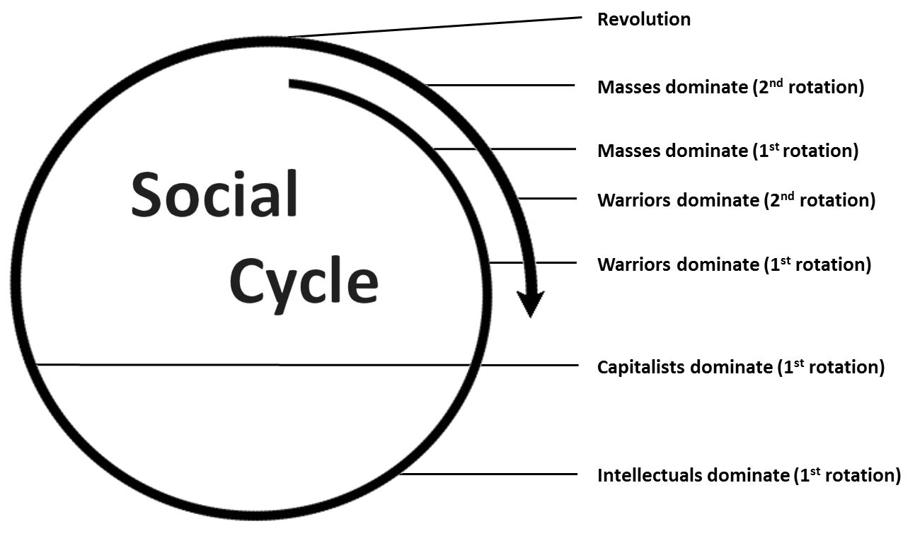 the life cycle of a social Social networks are still relatively new, but enough can be seen from the past trends in social networking and the emergence of new websites to show a true social media life cycle phenomenon you can even call this the survival of the smartest in the social networking space.