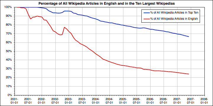 Wikipedia:Size of Wikipedia - Wikipedia