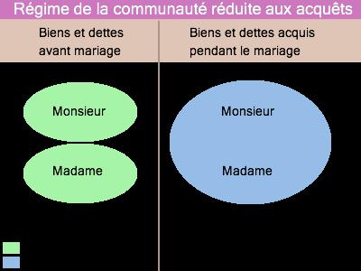 droit des rgimes matrimoniaux en france wikipdia - Contrat De Mariage Rduit Aux Acquets