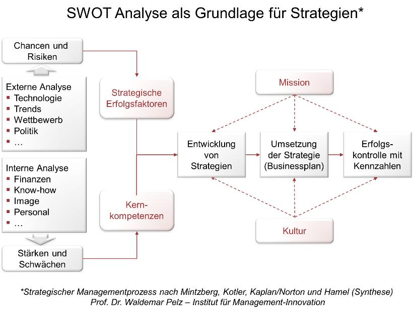 Datei:SWOT-Analyse erstellen.png – Wikipedia