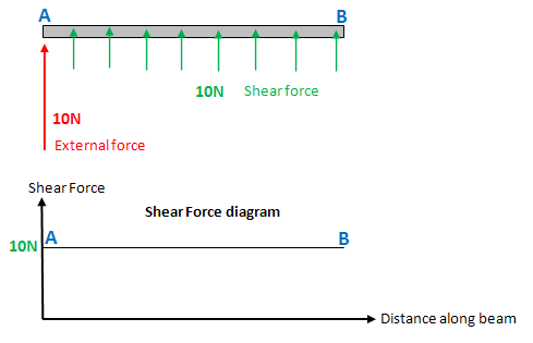 Shear Force and Bending Moment Diagrams - Wikiversity on