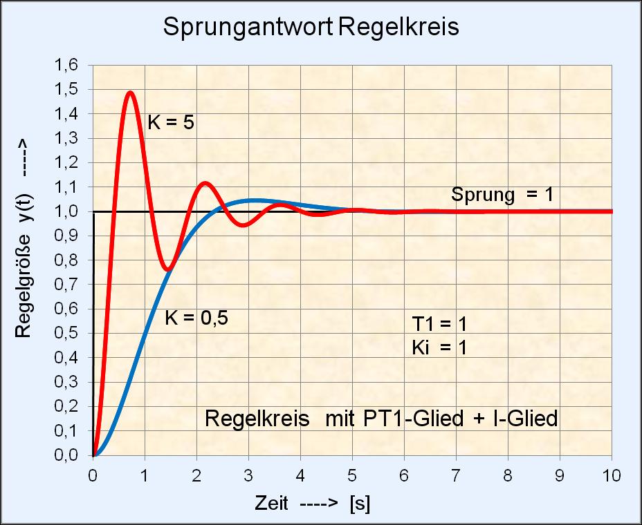 File:Sprungantwort Regelkreis mit PT1-Glied + I-Glied.png ...