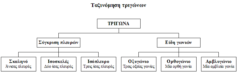 http://upload.wikimedia.org/wikipedia/commons/9/91/Triangles_taxonomy_el.png