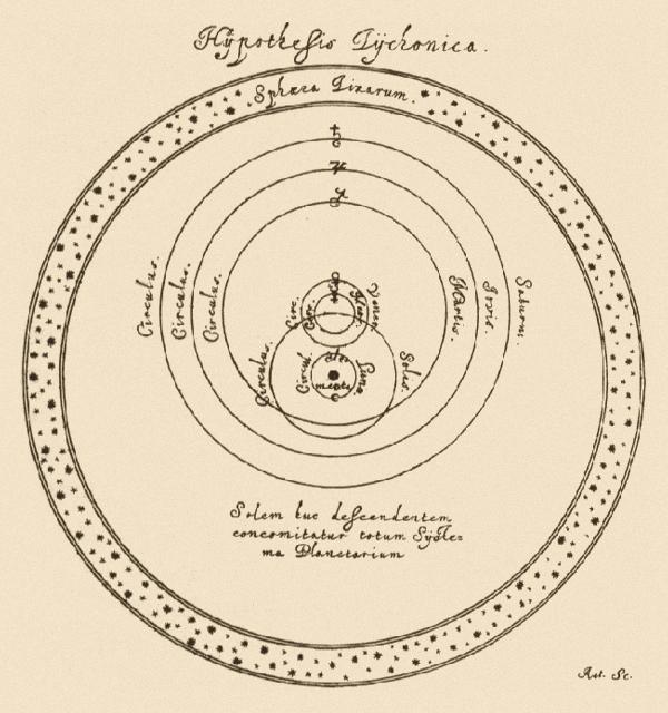 Tychonic System Wikipedia