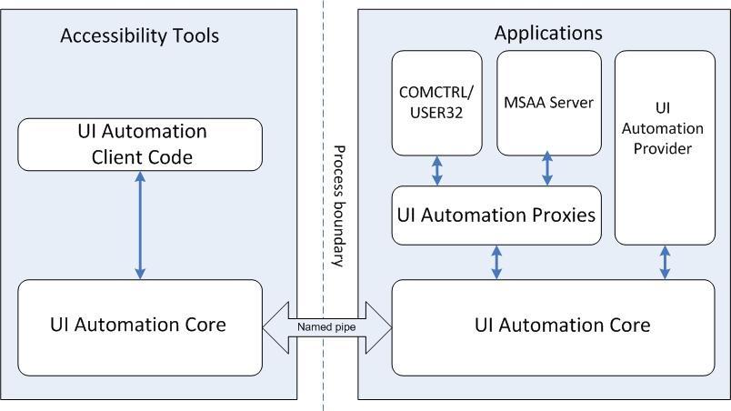 File:UI Automation jpg - Wikipedia