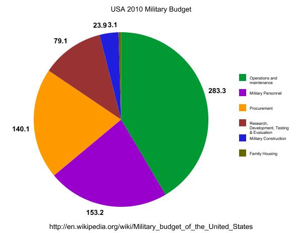 us military budget on our shoulders essay Essays - welcome to our essays section, with an extensive repository of over 300,000 essays categorised by subject area - no registration required.