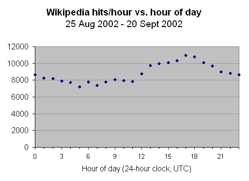 Wikipedia hits vs hour of day sep 2002.png