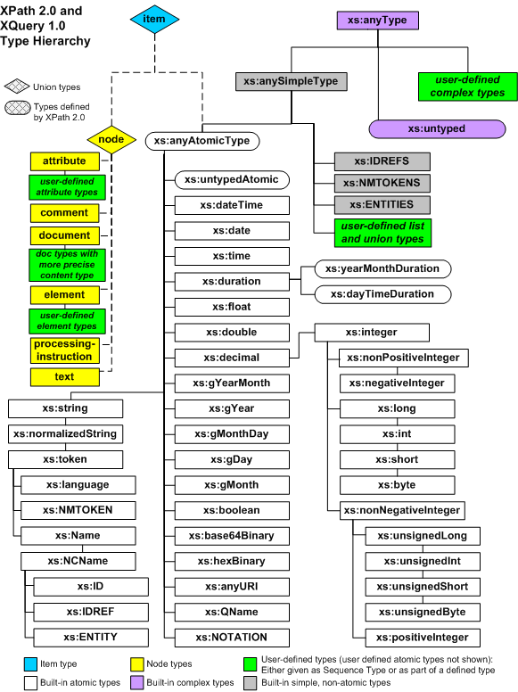 xquery and xpath data model