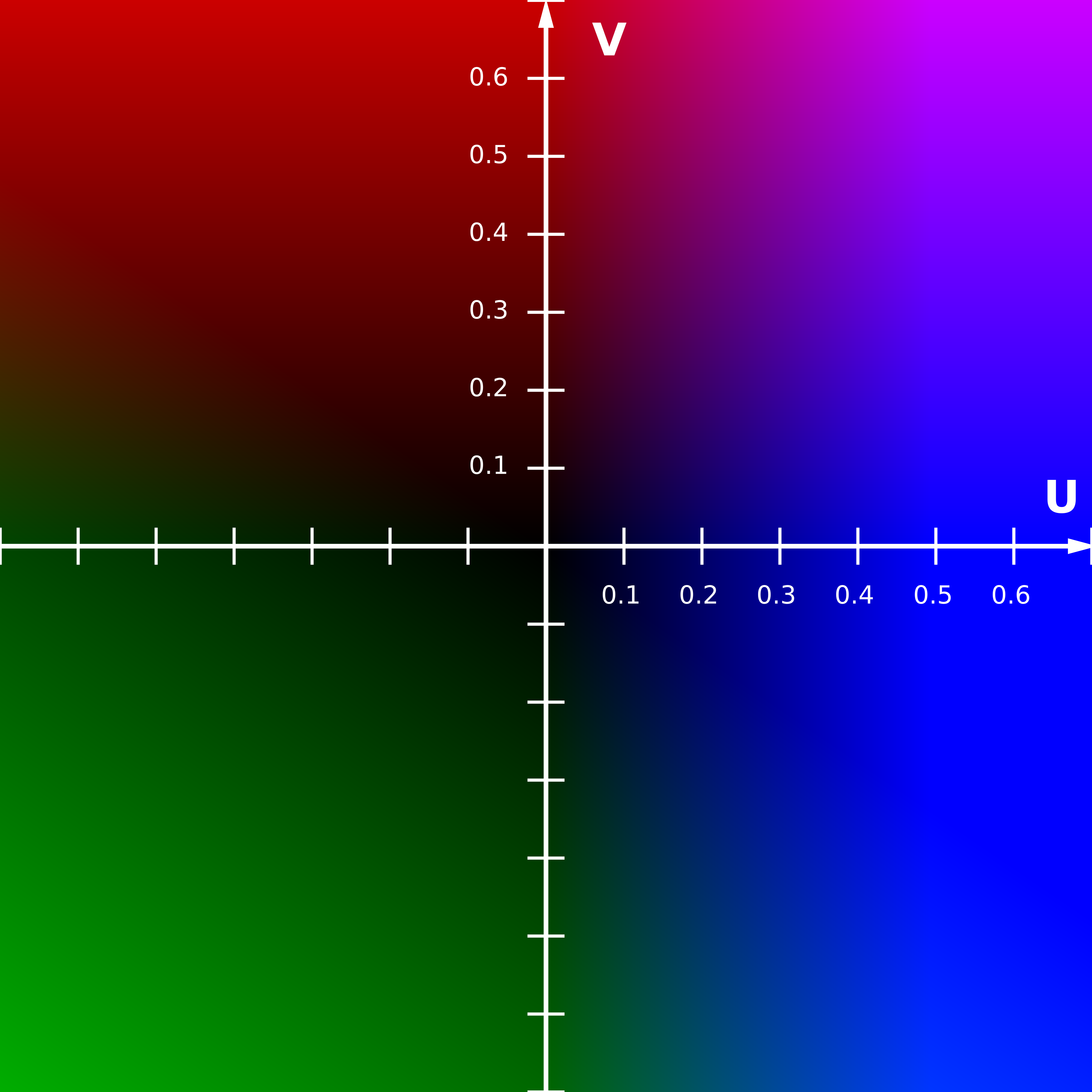 File:YUV-UV Scaled Y0 70 percent png - Wikimedia Commons