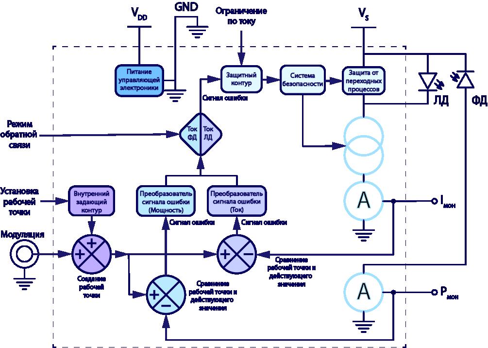 Звелто принципы лазеров pdf скачать