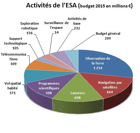 """PRIDE-ISV : un """"X37B"""" Européen - Page 2 Activit%C3%A9-ESA-2015-fr"""