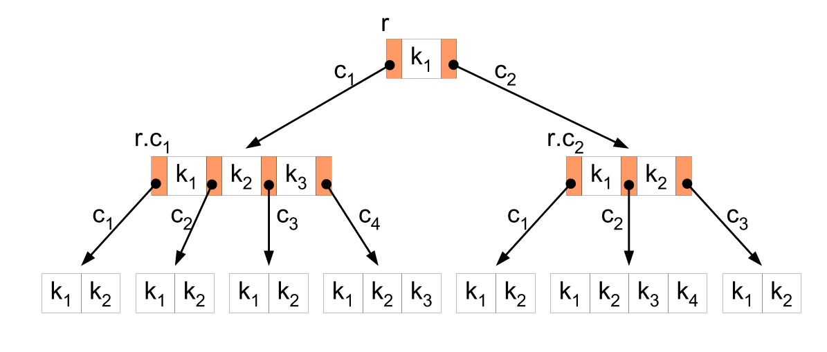 https://upload.wikimedia.org/wikipedia/commons/9/92/B-tree-definition.png