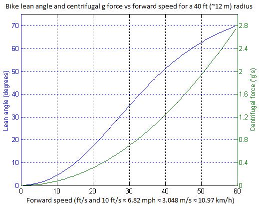 file bike lean angle vs forward speed png wikimedia commons