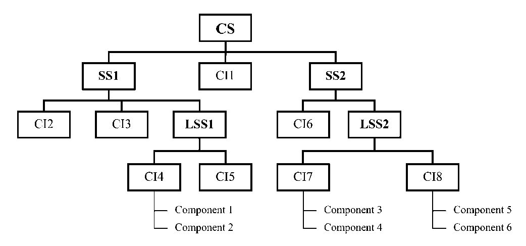 File Configuration System Structure Chart Jpg