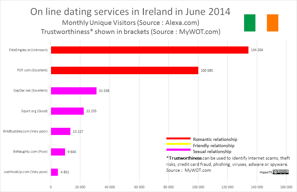 On line dating services in Ireland in June 2014Monthly Unique Visitors (Source : Alexa.com)Trustworthiness* shown in brackets (Source : MyWOT.com)