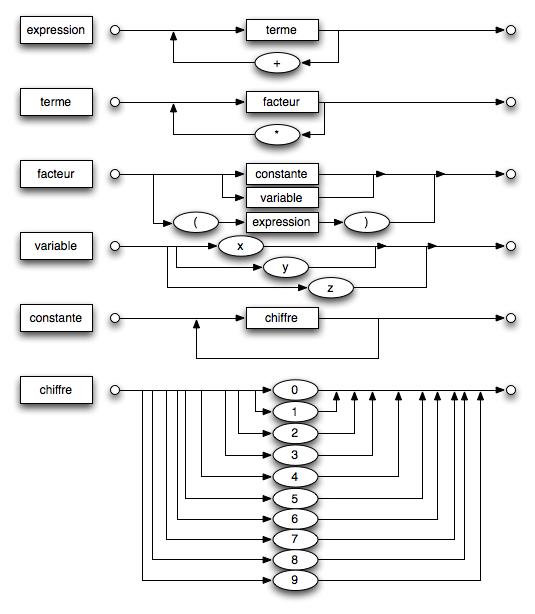 diagramme syntaxique  u2014 wikip u00e9dia