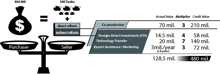 Filedirect And Indirect Offset Agreement Diagram Generic Example
