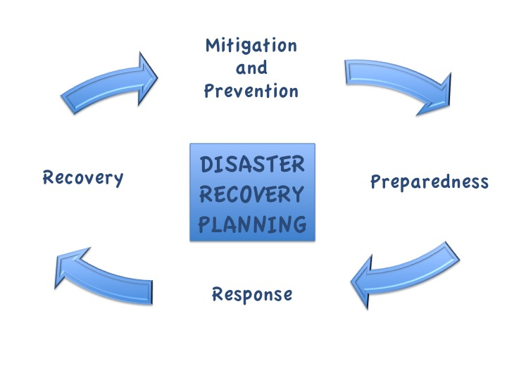 essay engineering preparedness disaster mitigation The response to the disaster was poor owing to the lack of proper disaster preparedness as well as hazard mitigation planning the very possibility of a hurricane hitting alabama in the near future-within which the county of mobile is located- appears as a near certainty going by past occurrences.