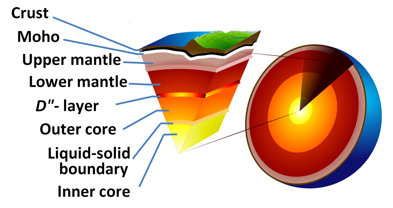 Earth Crust Diagram http://en.wikipedia.org/wiki/File:Earth-crust-cutaway-English-Large_label.PNG
