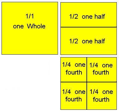 A square divided into fractions