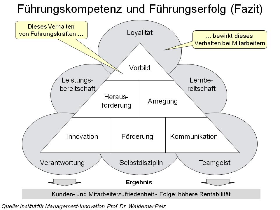 Dateifuehrungskompetenz Und Fuehrungserfolgpng Wikipedia