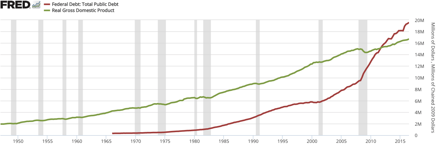 [Image: GDP_to_Federal_debt_of_the_United_States.png]