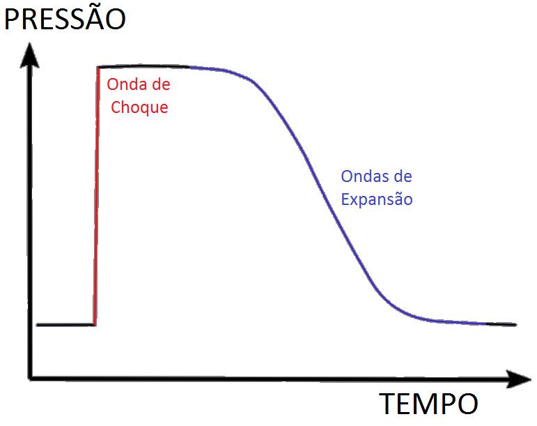 Ficheiro:Gráfico Pressão-Tempo Onda de Choque.png - Wikipédia, a enciclopédia livre