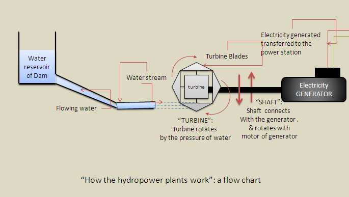 file how hydropower plants works png wikimedia commons rh commons wikimedia org Hydroelectric Power Plant Cartoon Diagram Cool Hydroelectric Power Plant