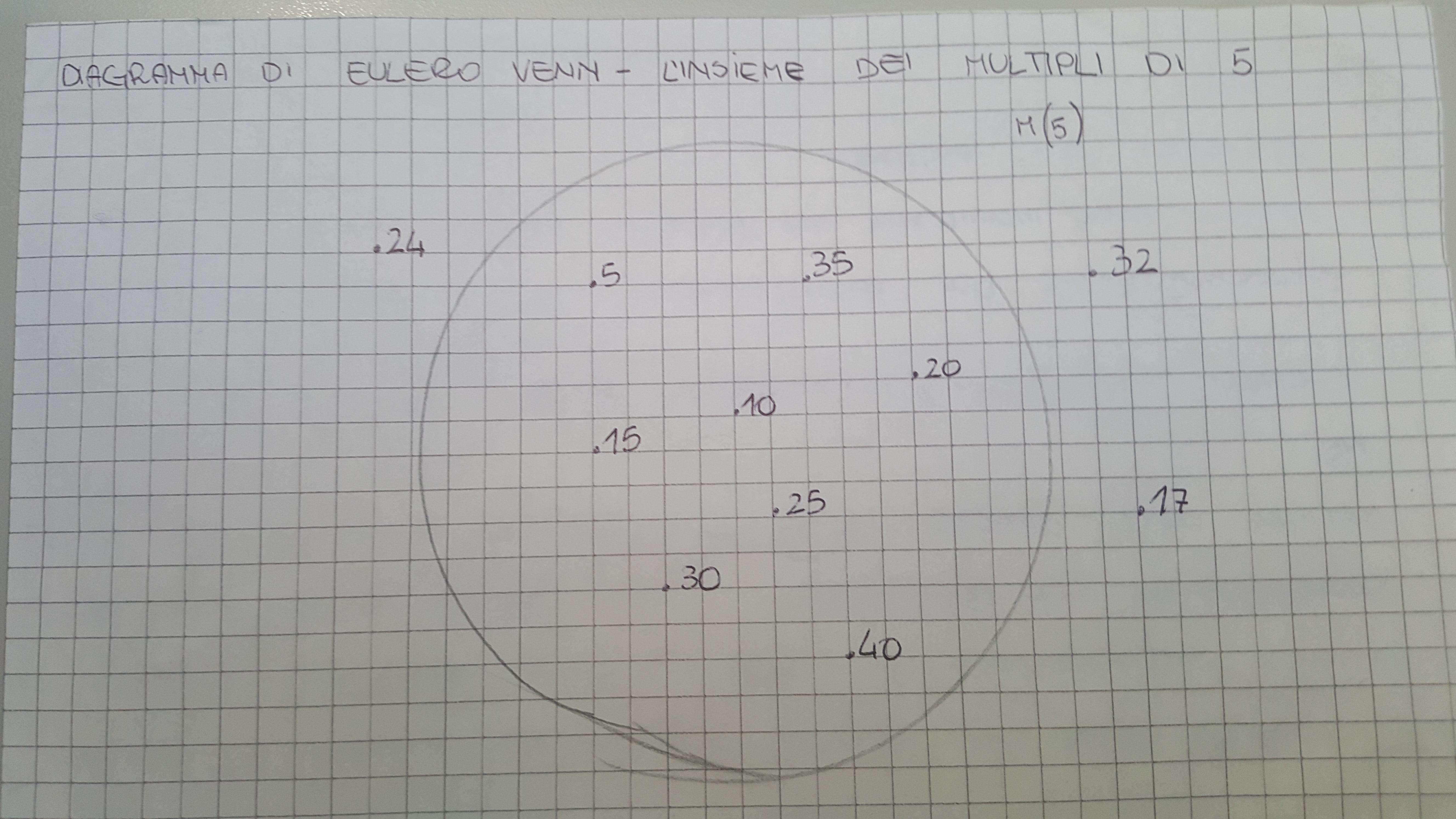 pretty nice 41c42 d1785 File:Insieme dei multipli di 5 - diagramma di Eulero Venn ...