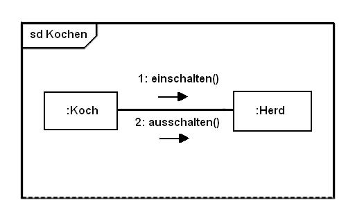 File:Kommunikations diagramm-2.png - Wikimedia Commons