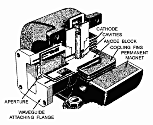 Cutaway drawing of a cavity magnetron from 1984. Part of the righthand magnet and copper anode block is cut away to show the cathode and cavities. This older magnetron uses two horseshoe shaped alnico magnets, modern tubes use rare earth magnets. Magnetron cutaway drawing.png