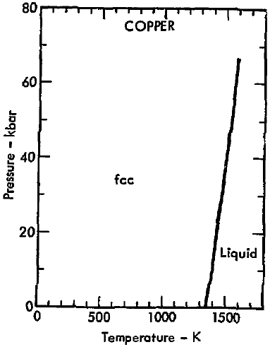 Phase Diagram Copper Basic Guide Wiring Diagram