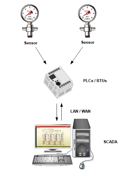 SCADA System breakdown