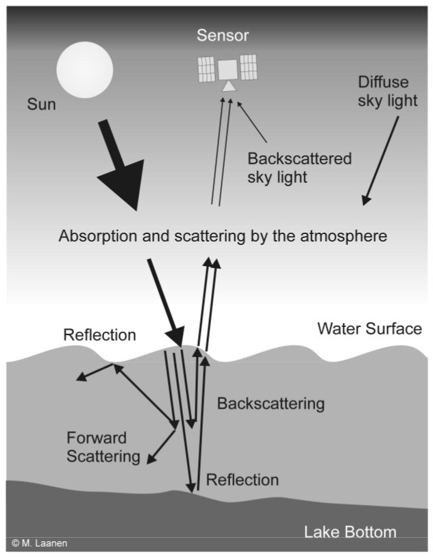 Water Remote Sensing Wikipedia